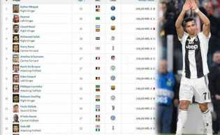 Cristiano Ronaldo Nomor Berapa?